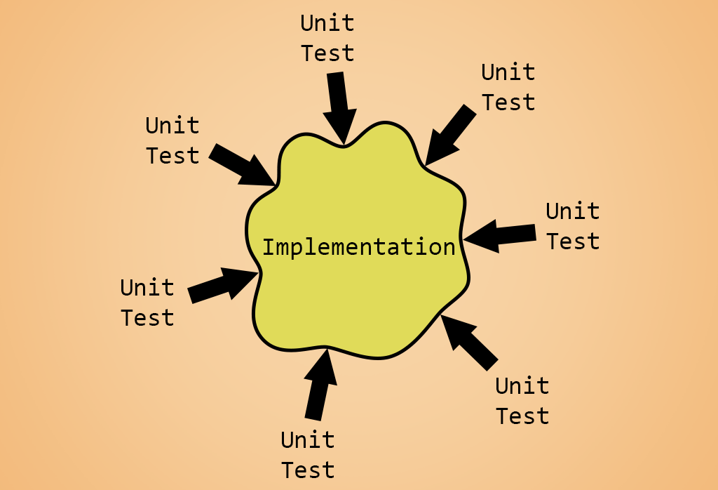 unit tested functionality